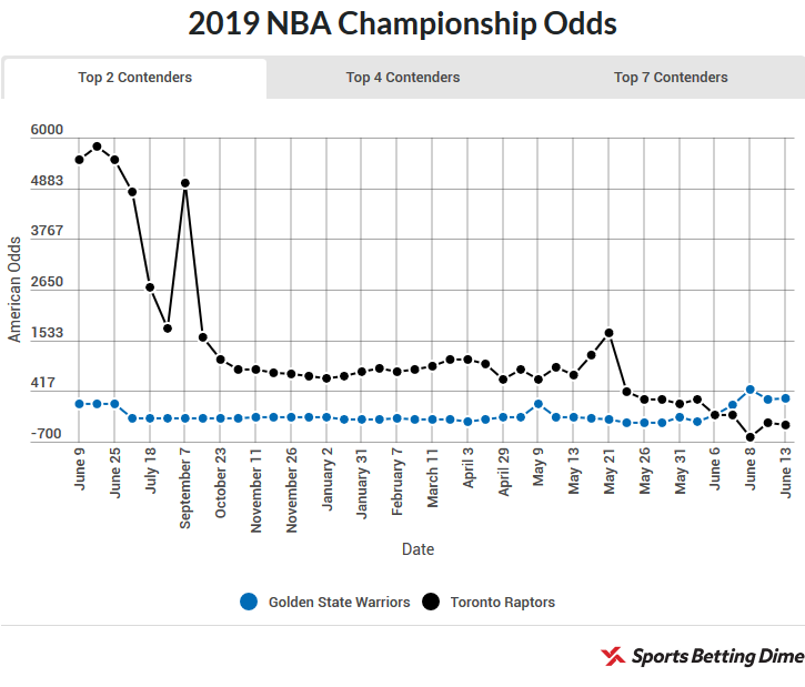 nba betting odds bookmakers